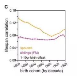 夫妻间的寿命相关性较大(高于拥有血缘关系的异性兄弟姐妹的相关性)