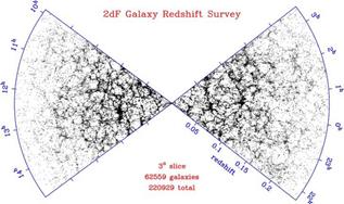图2 2DF巡天得到的星系分布(http://www.2dfgrs.net/)