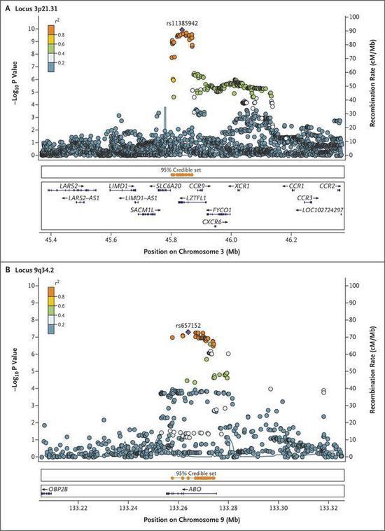 研究发现,9q34.2基因座关联信号与ABO血型基因座有着高度相似。(图源:新英格兰医学杂志)
