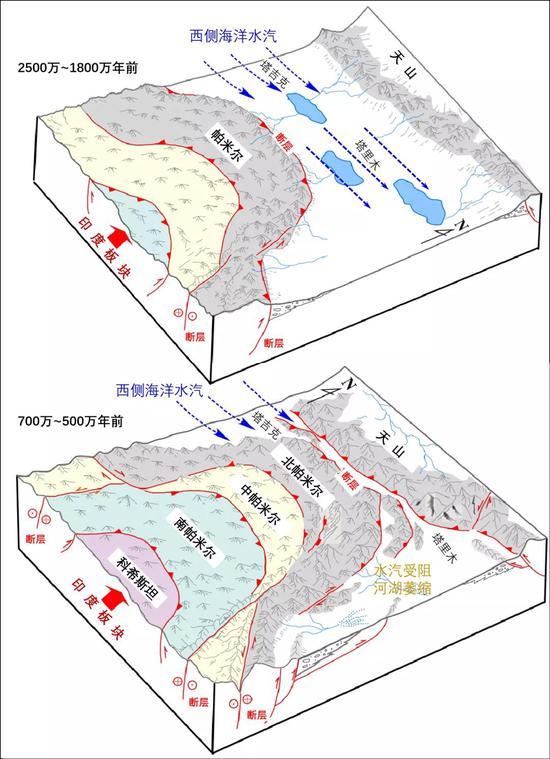 帕米尔高原向北突进过程的暗示图| 帕米尔高原挨近天山。