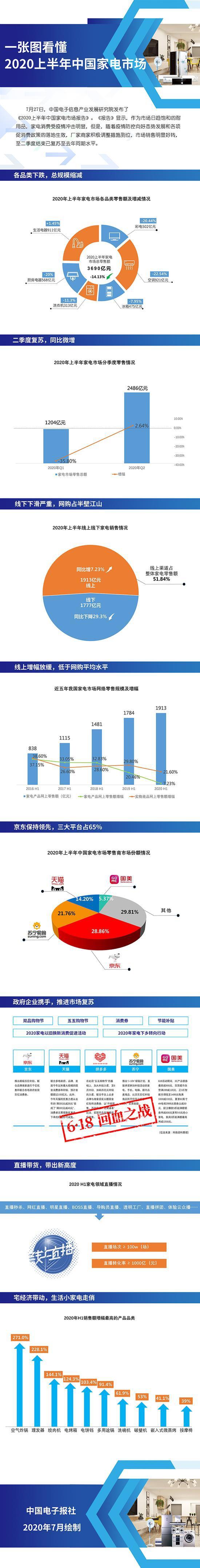 一图看懂2020上半年中国家电市场