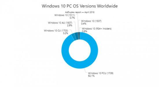 数据显示Win10秋季创作者更新的市场份额最高的照片 - 2