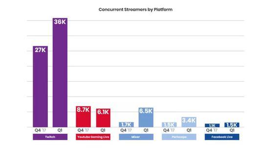 2018年,YouTube直播观看人数降低了30%。图源:Medium