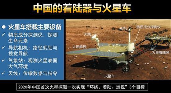 中国的着陆器与火星车