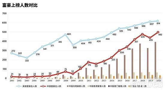 福布斯发布2020年度全球亿万富豪榜 中国有389位上榜