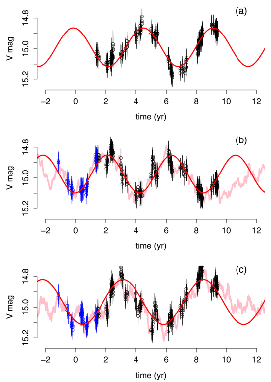圖3:類星體PG 1302?102的光變曲線,圖片來源:引自Vaughan et al。 2016