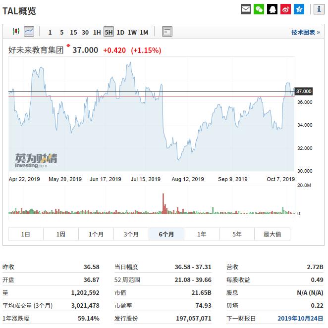 复星国际10月2日耗资579.14万港元回购60万股