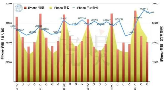 2016~2021 年 iPhone 的销量、营收与平均售价。请注意 2019 年开始的销量数据均基于 Canalys 数据
