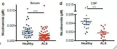 ▲ALS患者体内的烟酰胺水平低于健康对照者(图片来源:参考资料[1])