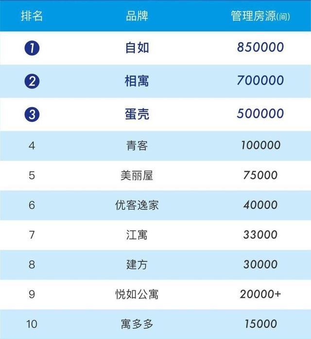 图片来源:《2019年上半年中国长租公寓规模排行榜》