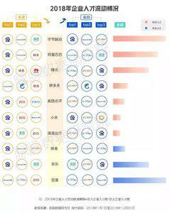 数据显示:去年百度、京东和网易已出现显著人才流