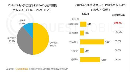 中国移动互联网2019半年大报告-CNMOAD 中文移动营销资讯 82