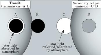 圖3 主凌(左), 觀測到的是行星晨昏線上大氣的透射恒星光。次凌(右),觀測到的是行星晝面大氣吸收恒星光的再發射及反射的恒星光[9]