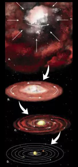 霍伊尔的磁耦合假说模型