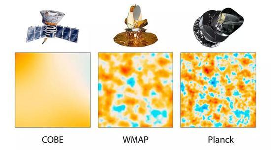 宇宙背景探测卫星(COBE), 威尔金森微波各向异性探测器卫星(WMAP)和普朗克卫星取得的宇宙微波背景辐射分辨率比较(图片来源:NASA)
