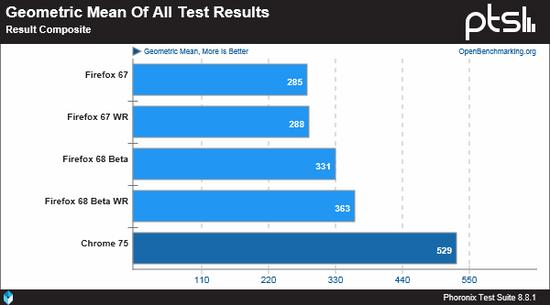 ▲ 總測試結果統計