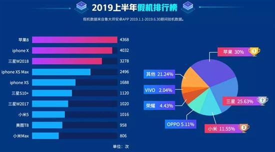 """除了苹果和三星外,小米和美图也在""""最热""""排行榜占有一席之地。"""