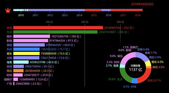 截至2018年4月26日,B站各分区总播放量排名从高到低为:游戏区、生活区、娱乐区、影视区、番剧区、科技区、音乐区。