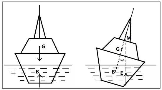 船倾斜示意图