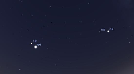 火星相符月(由Stellarium模拟)