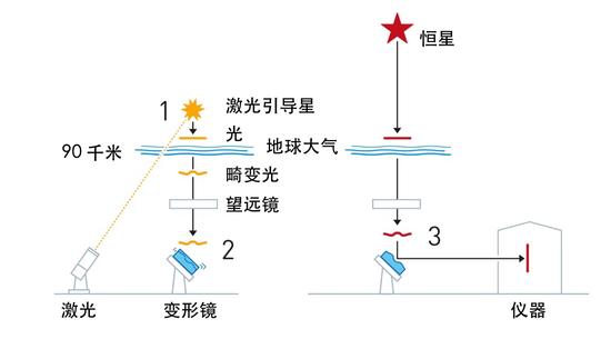 自适应光学的原理:激光系统被用来制造能感知由地球大气导致的模糊的人工导星,由激光(1)产生的亮斑图像在一个反馈回路中被用来引入一个副镜(2)的快速变形,这个过程有效地校正了科学图像(3)中的大气湍流。|图片来源:nobelprize.org