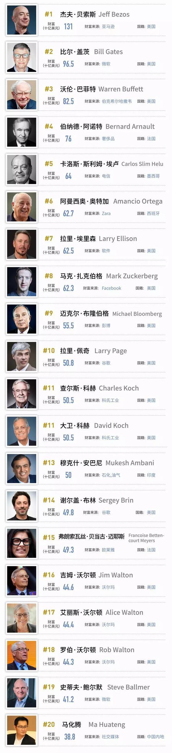 福布斯发布 2019 全球亿万富豪榜:前 20 有马化腾没马云
