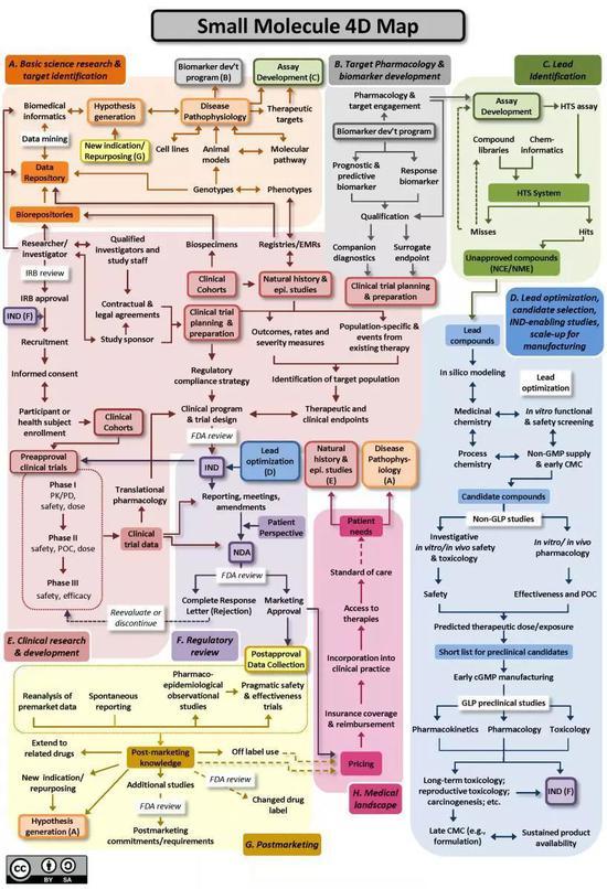 这张图逆映的就是幼分子新药研发的决策流程图(望到它的一刹时你答该就能感受到做药有众难了)图片来源:https://ncats.nih.gov/translation/maps