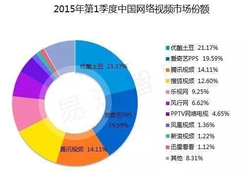 (2015年Q1中国网络视频市场份额,来源:易观智库)