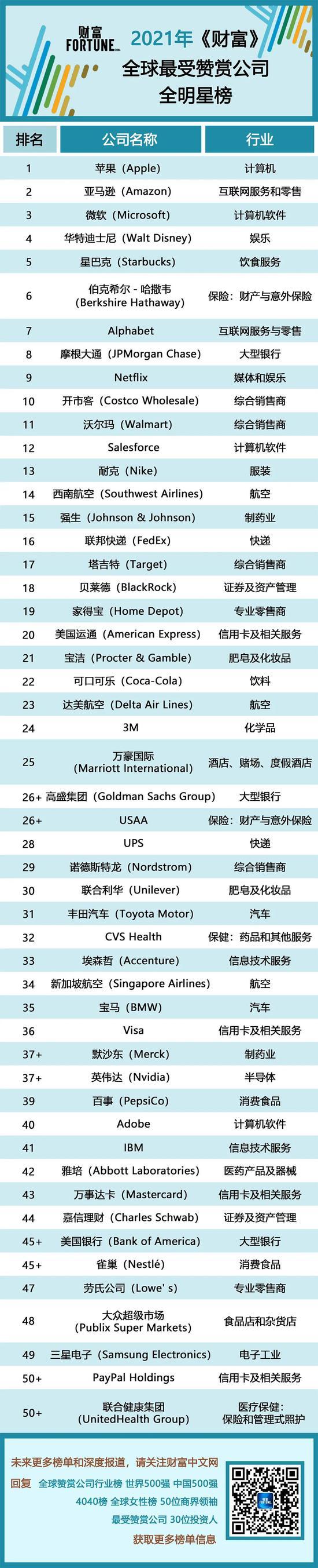 2021 年《财富》全球最受赞赏公司榜单:苹果、亚马逊、微软分列前三