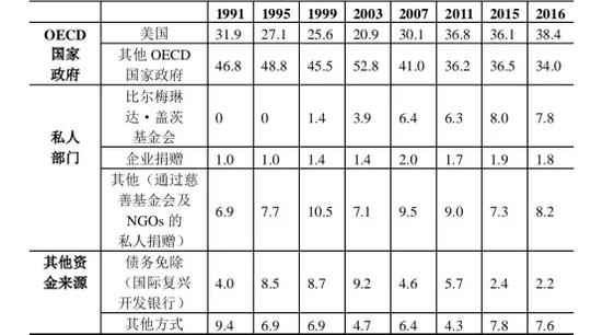 (1991-2016年全球卫生治理资金来源比重)