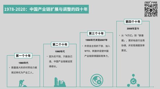 四十多年努力的成果是,中国形成了最大、最长且相对完整的产业链。