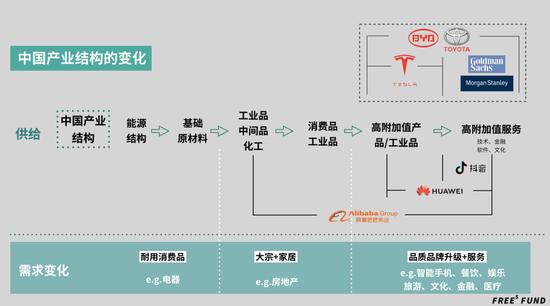 消费需求变化的三个阶段与中国产业链的发展阶段,即供给与需求的发展大致合拍。