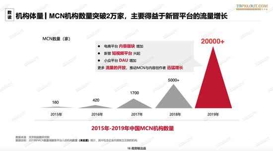 2015-2019,中国MCN机构从160家增长至超过两万家 / 图片来源:克劳锐《2020中国MCN行业发展研究白皮书》