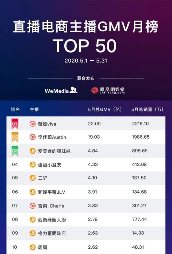 直播电商主播GMV5月月榜Top50(部分)