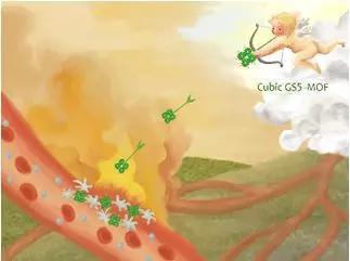 立方体的GS5-MOF靶向出血部位,实现高效止血(Theranostics,2019)