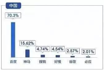 中国区2018年搜索引擎市场份额