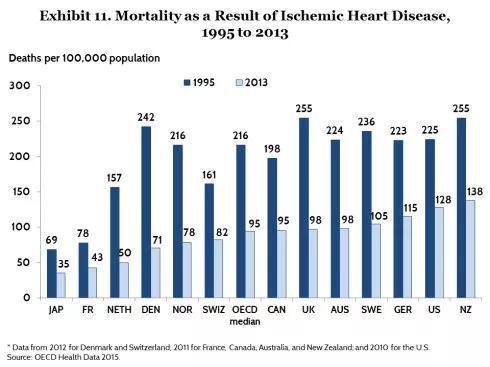 FR:法国,US:美国。 有图可见美国的心脏病死亡率远高于法国。