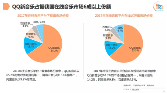 2017年中国在线音乐平台市场份额(数据来源:比达咨询)