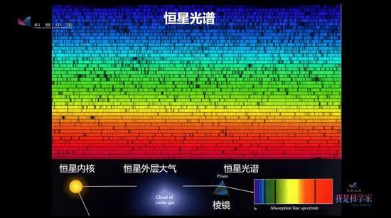 太阳的二维光谱。