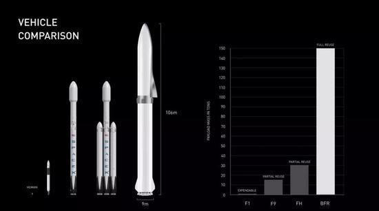 猎鹰家族系列火箭