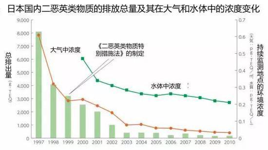 日本国内二恶英类物质的排放总量及其在大气和水体中的浓度变化(图片来源:https://www.env.go.jp/recycle/circul/venous_industry/ja/history.pdf)
