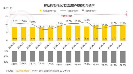 中国移动互联网2019半年大报告-CNMOAD 中文移动营销资讯 86