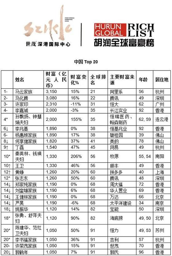 来源:《2020世茂深港国际中心•胡润全球富豪榜》↑对比去年排名上升↓对比去年排名下降 –对比去年排名不变 *对比去年新进前20名