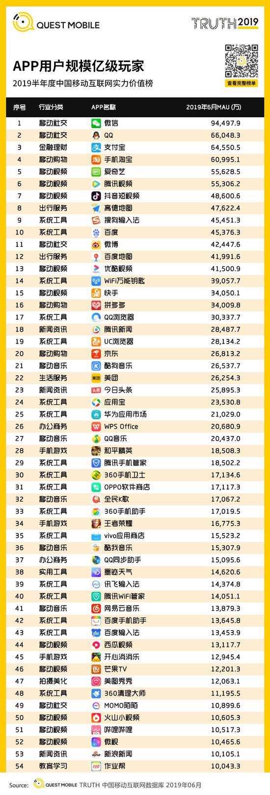 中国移动互联网2019半年大报告-CNMOAD 中文移动营销资讯 102