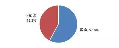 ▲ 消耗者是否晓畅《电子商务法》
