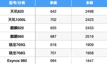 各型号SoC GeekBench跑分(部分分数来源于网络)