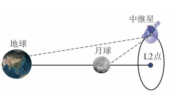 动图:鹊桥号起终位于月球背面,挑供信号中继服务(图片来自吴伟仁等)