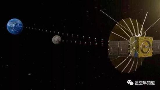 """""""鹊桥""""中继卫星在月球背面与地球之间竖立信号链路暗示图 来源:国家航天局"""
