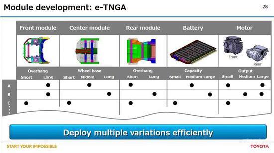 丰田 E-TNGA 平台
