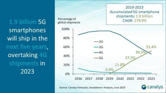 5G手机将在2023年成主流 突破4G手机出货量上限